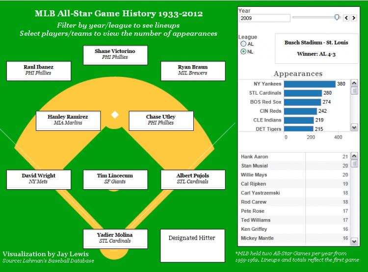 Interactive Inspiration [43 MLB History activities