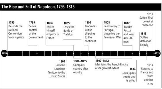 Timeline Napoleon Google Zoeken Napoleon Timeline Trafalgar