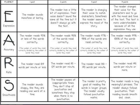 Fluency Rubric For Partner Reads Love School Stuff