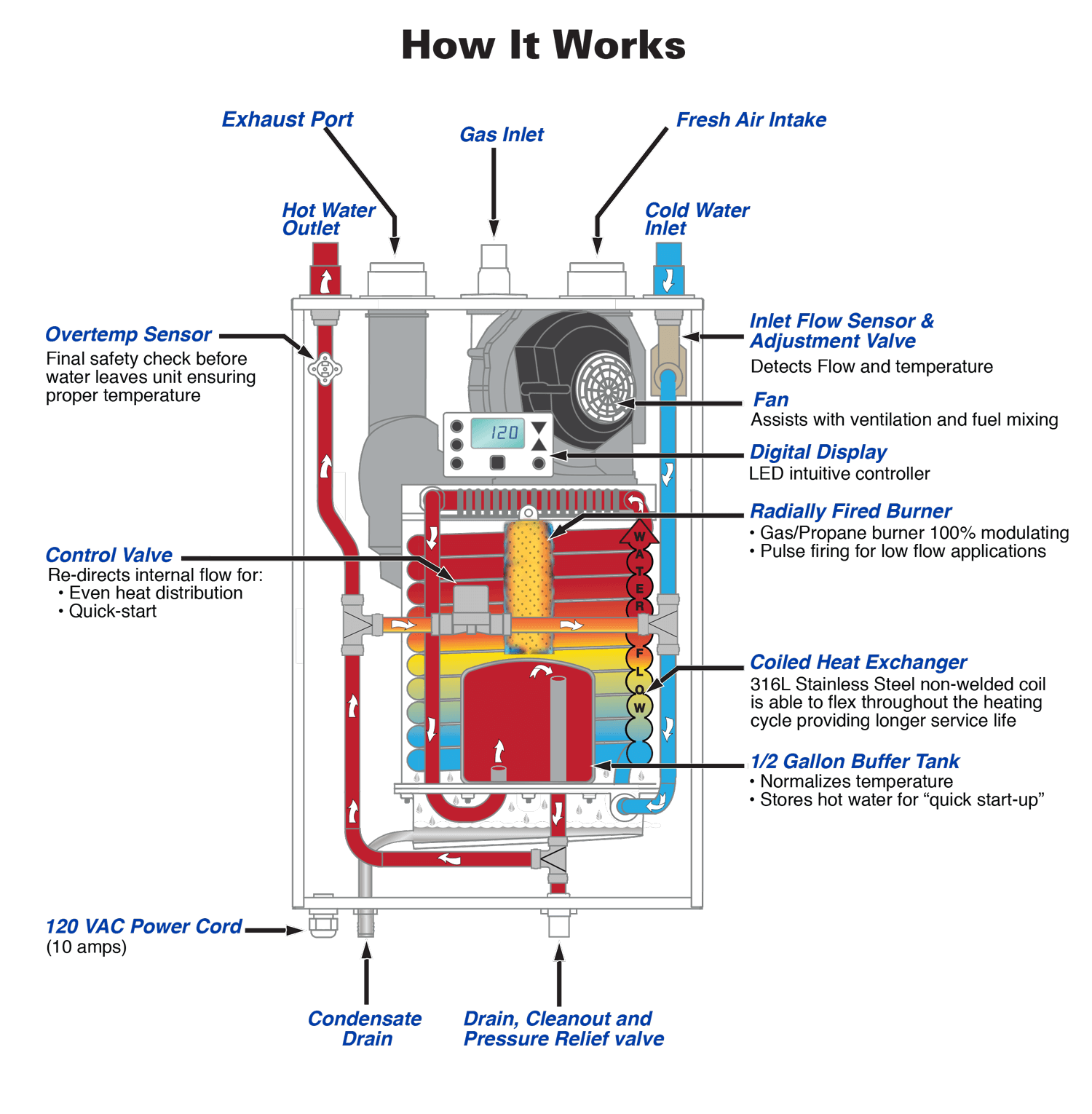 Boilers are described as firetube and watertube depending on boilers are described as firetube and watertube depending on whether the hot gases from the fire pass through the tubes or the water is contained pooptronica