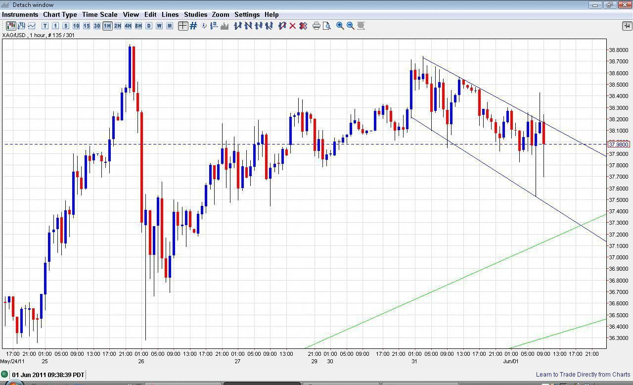 Learn To Trade Forex Analysis Technical Analysis Forex Trading