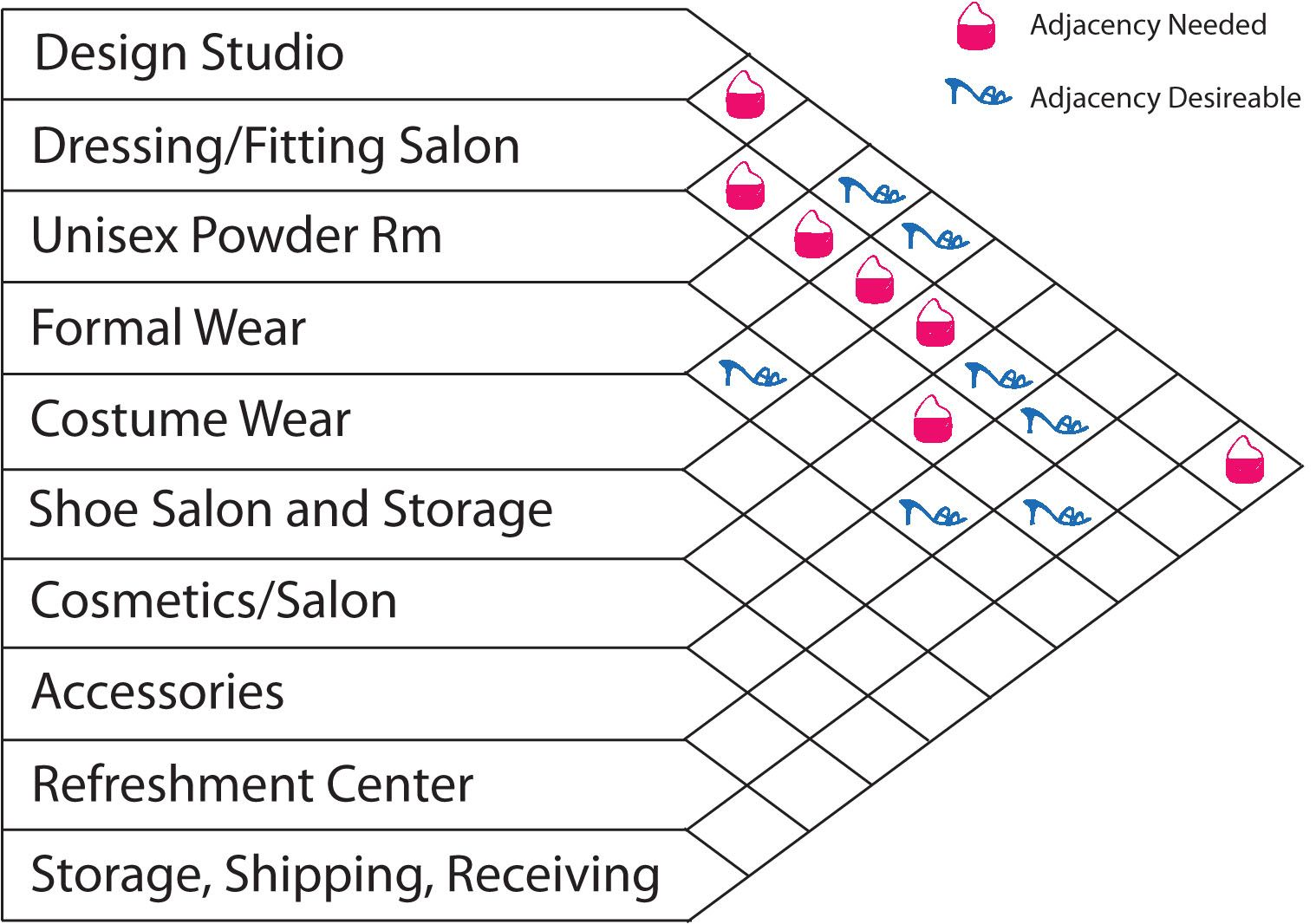 Matrix Diagram Attributes