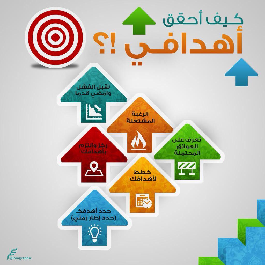 كيف أحقق اهدافي Life Planner Organization Life Skills Activities Business Notes