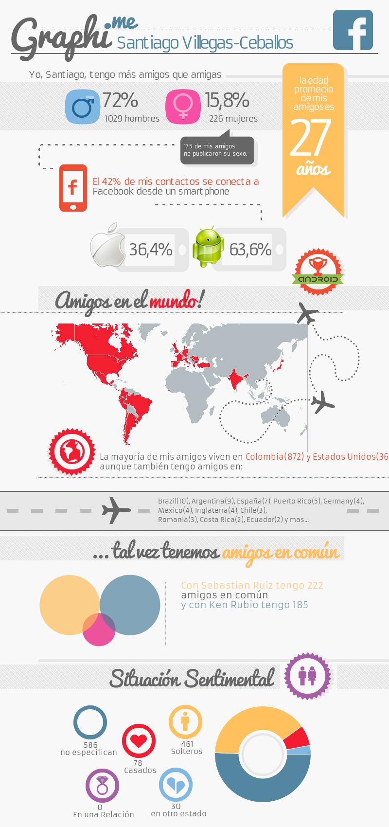 Graphi Me Santiago Villegas Ceballos Redes Sociales Facebook Infografia