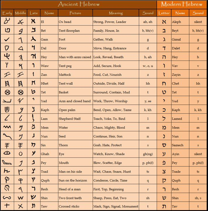 biblical hebrew alphabet chart biblical hebrew text With biblical hebrew letters