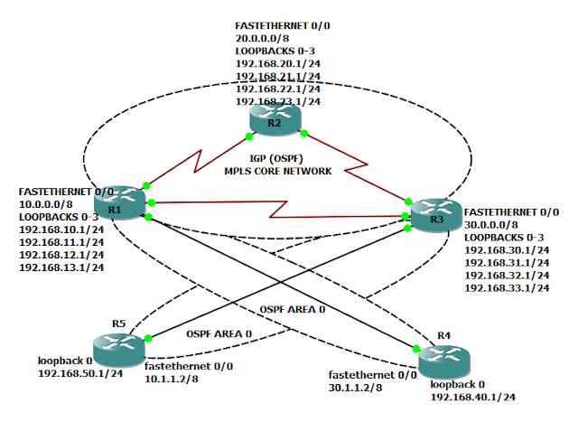 Mpls Vpn Configuration Step By Step