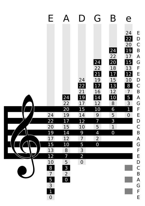 Reading Music For Guitar Players Httpozmusicreviewslearn
