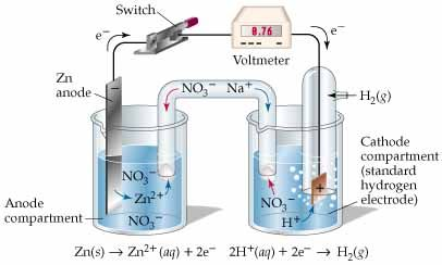 A voltaic cell using an she and a standard zn2zn electrode a voltaic cell using an she and a standard zn2zn electrode ccuart Gallery