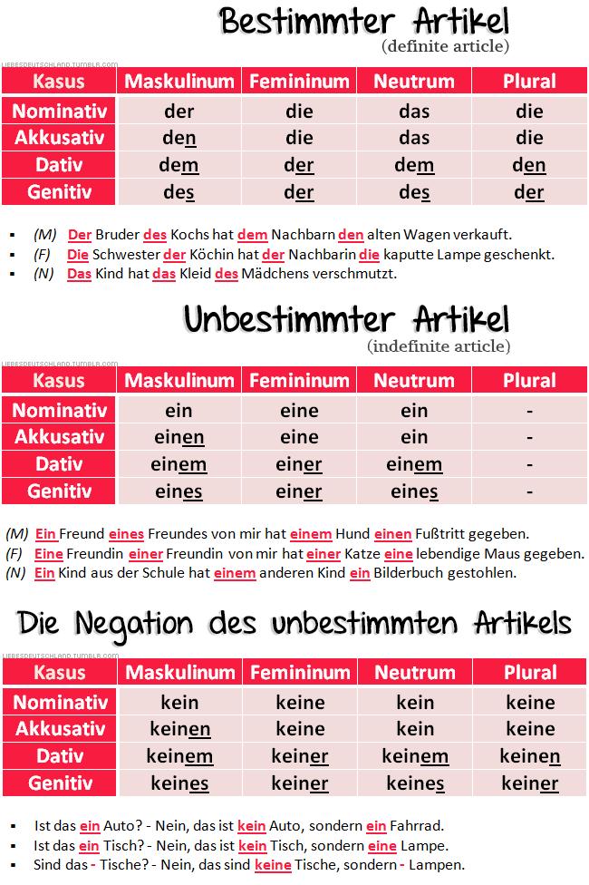 The Declension Of German Articles Deutsch Lernen Deutsch