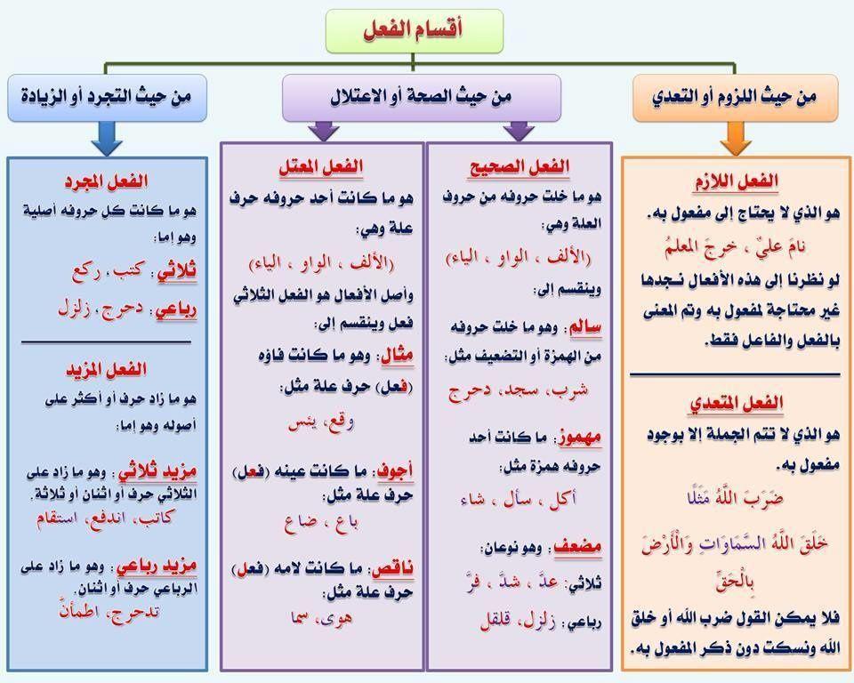 مدخل الى اللغة العربية بطاقات Apprendre L Arabe Apprendre L Alphabet Arabe Langue Arabe