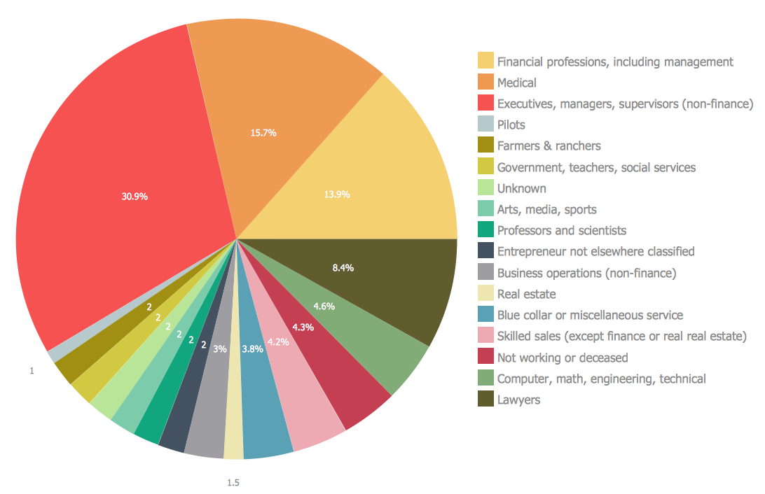 Pin By Sunmi Baek On Pinterest Pie Chart Examples And
