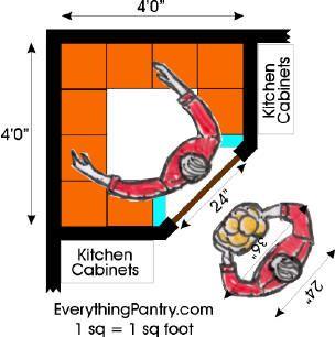 kitchen pantry closet backslash in corner dimensions