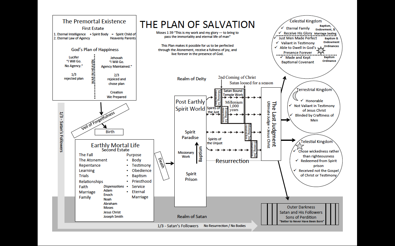 Plan of salvation in depth picture lds church pinterest plan of salvation in depth picture lds pooptronica