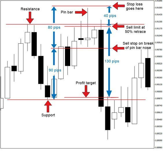 1 daily price action forex strategy