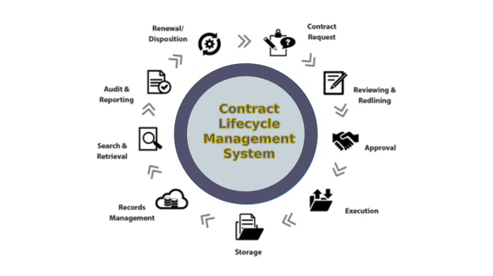 Top Business Benefits Of Contract Lifecycle Management System Using Alfresco Contcentric Contract Management Business Benefits Document Management System