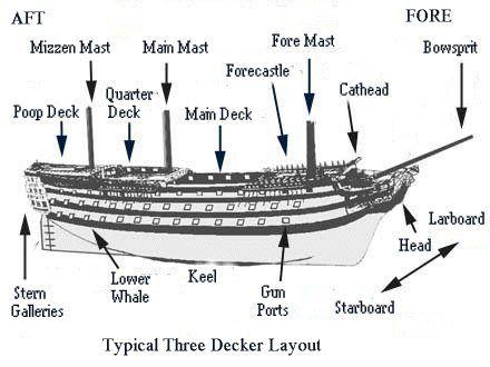 Parts of a sailing ship.   Steampunk Fantasy in 2018 ...