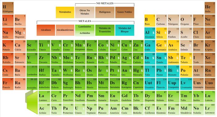 Tabla periodica de elementos historia choice image periodic tabla periodica de los elementos historia pdf images periodic other ebooks library of tabla periodica de urtaz Gallery