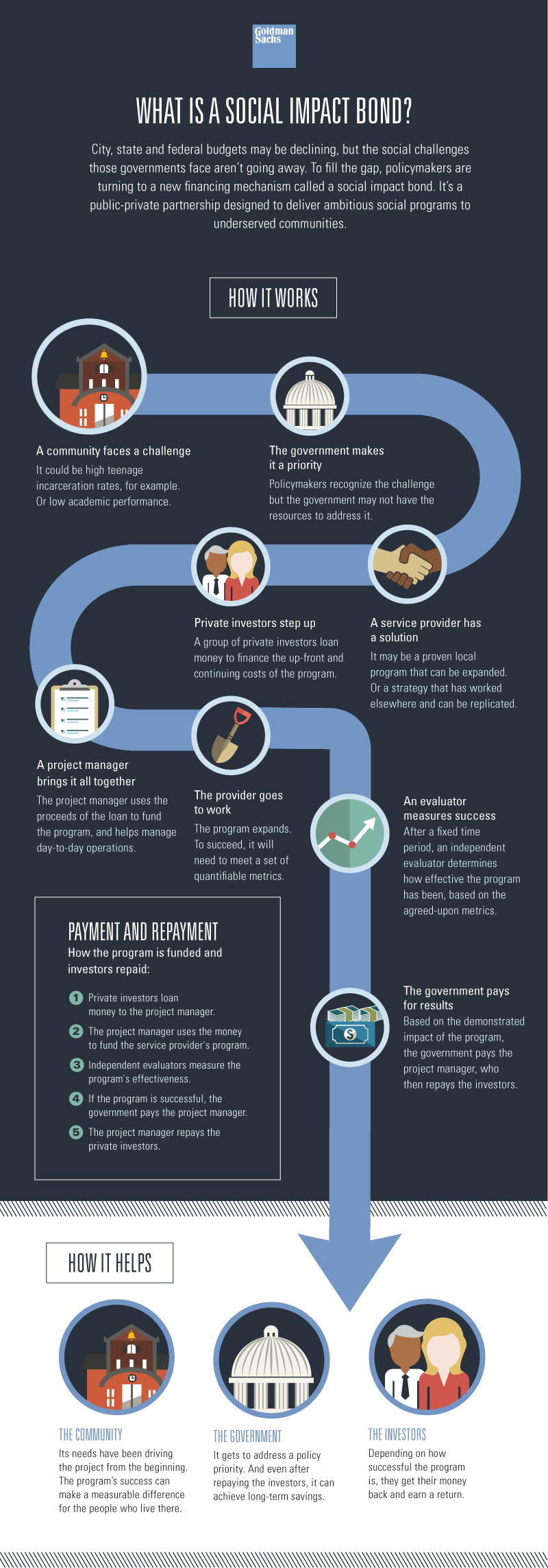 21 Early Childhood Infographics Ideas Early Childhood Childhood Infographic