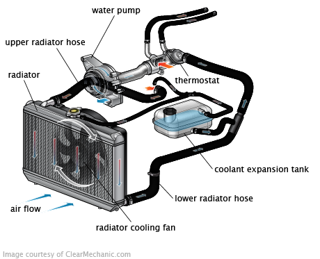 Why Air Conditioner Is Not Cooling In Car Feels Free To Follow Us