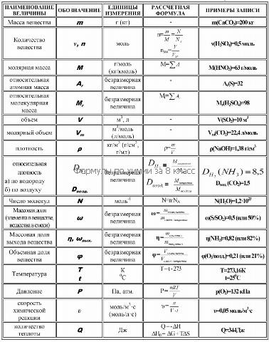 Химия все формулы для решения задач таблица решение задач по праву за деньги