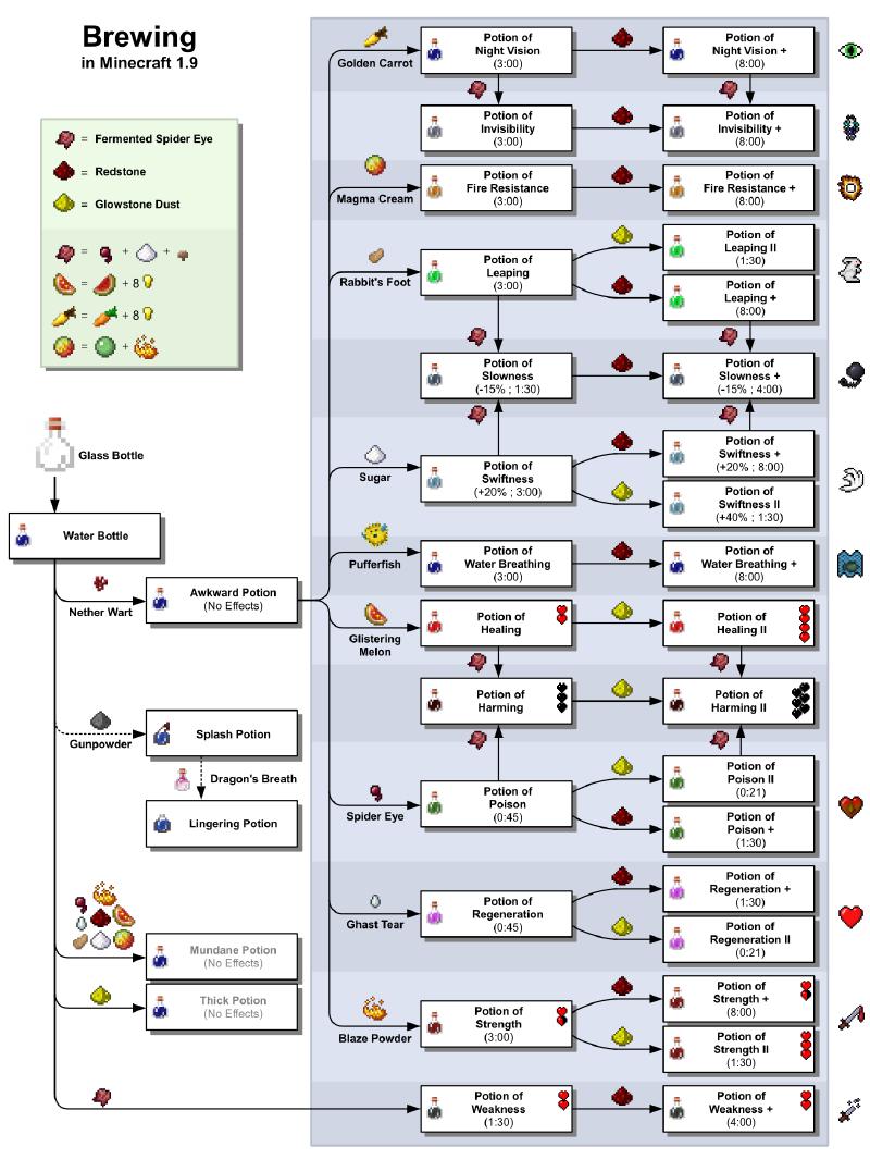 Brewing – Official Minecraft Wiki … | minecraft | Pinte…
