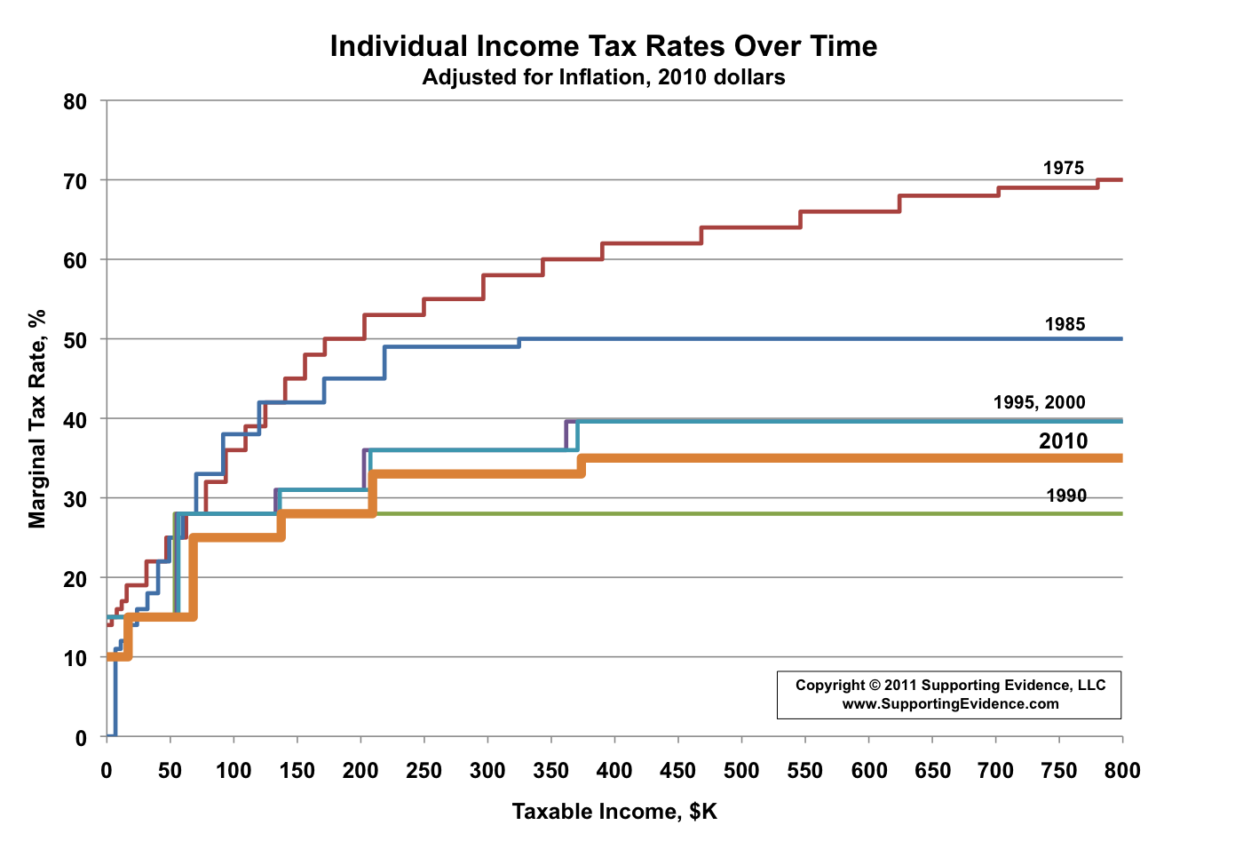 How Will Tax Reform Impact Your District?