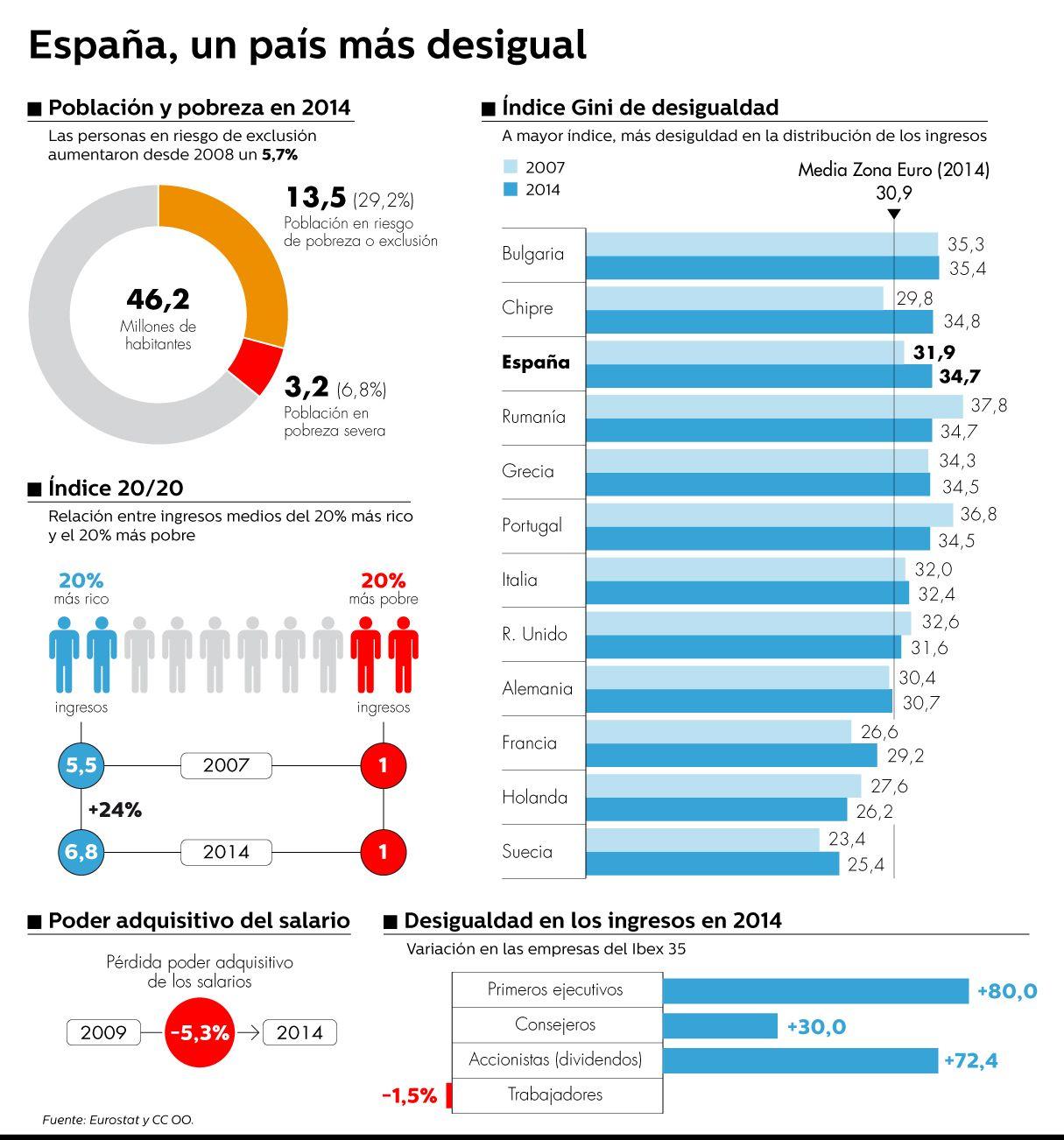 Espa a registra 13 5 millones de personas en riesgo de pobreza o exclusi n social