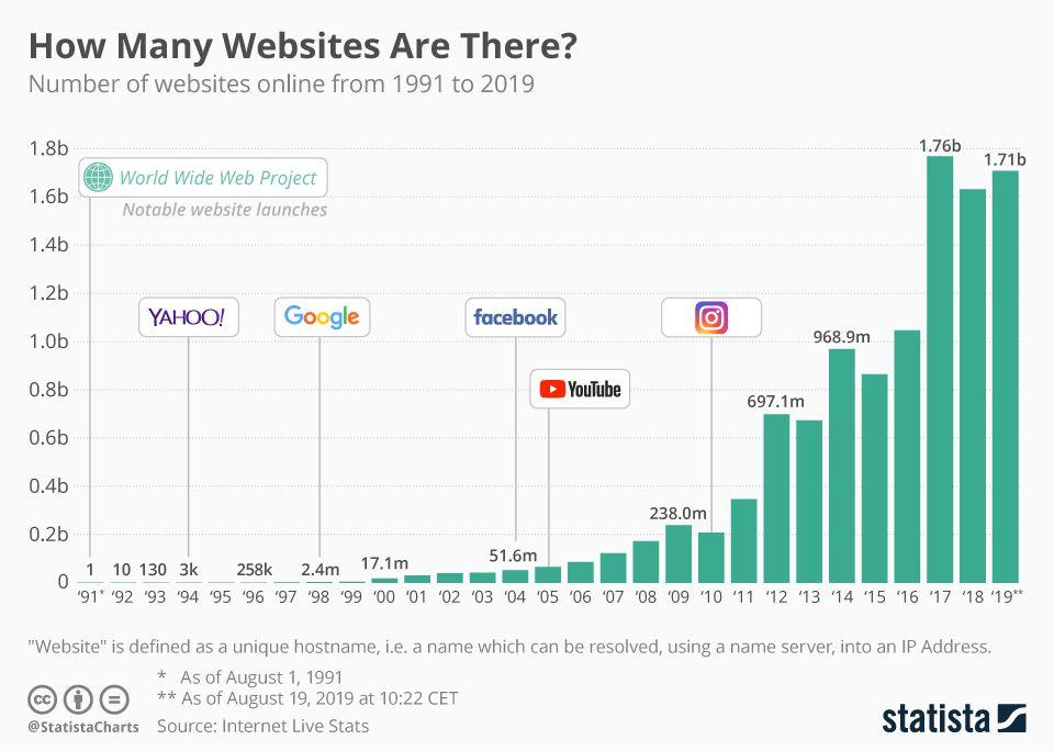 Cuantos Sitios Web Hay En Internet Linea De Tiempo Desde 1991 Chart How To Get Followers Internet Usage