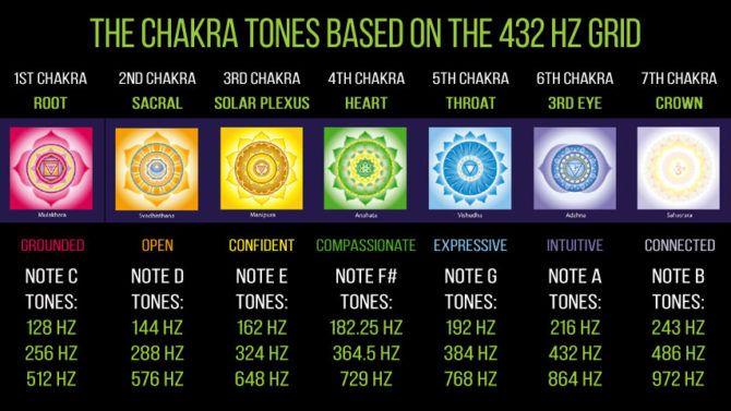 healing chakras with sound
