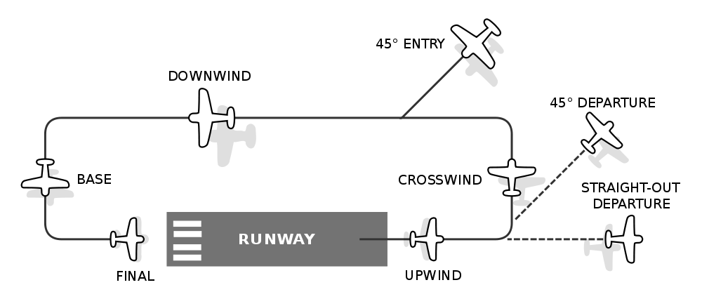 tarmac sequence terminology