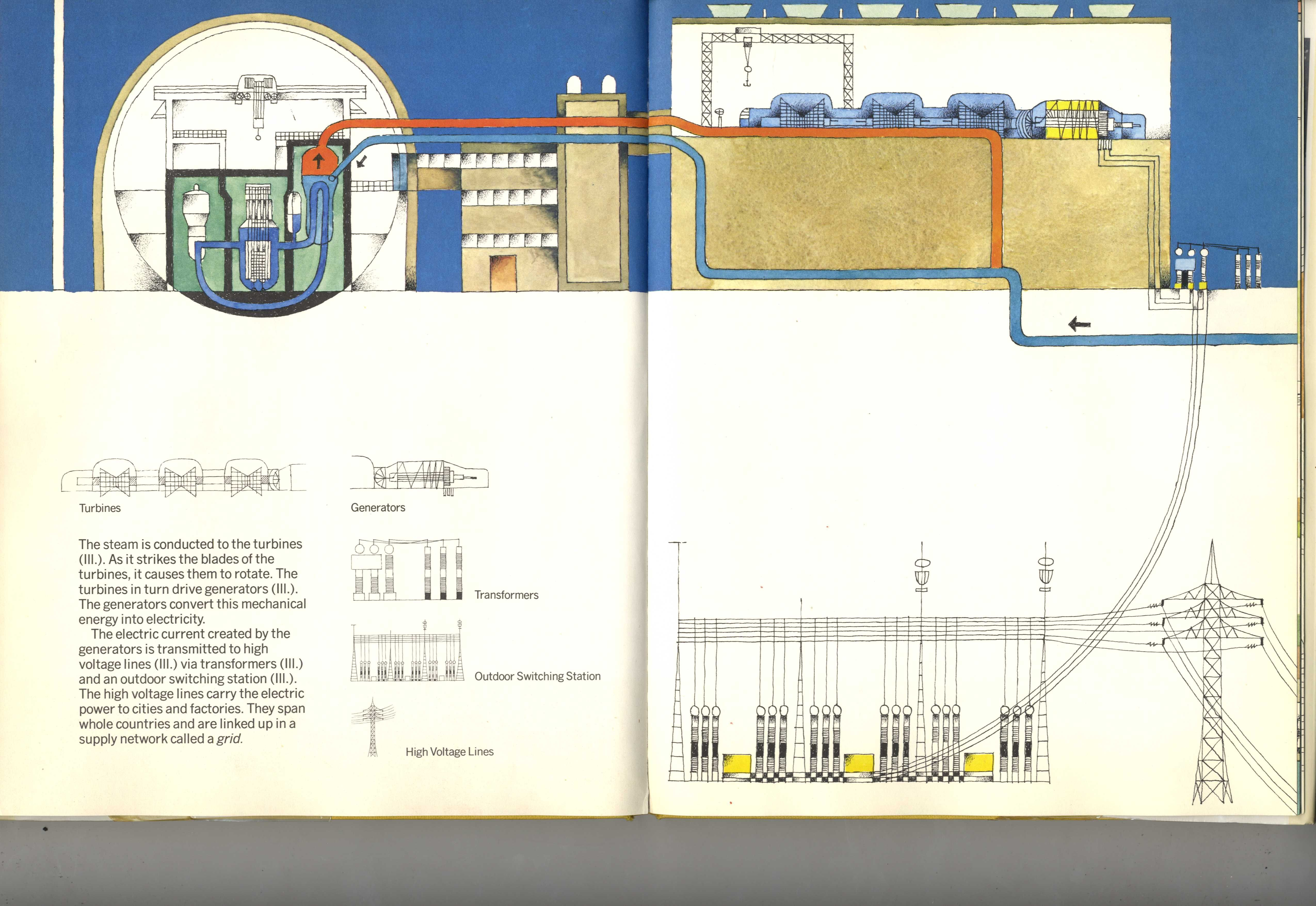 hight resolution of what makes a nuclear power plant work