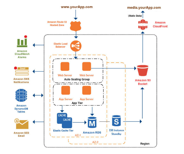 aws advent a yearly exploration of AWS in 24 parts