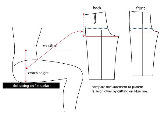 Pants fitting how-to: the crotch area | doll cloths | Pinterest ...