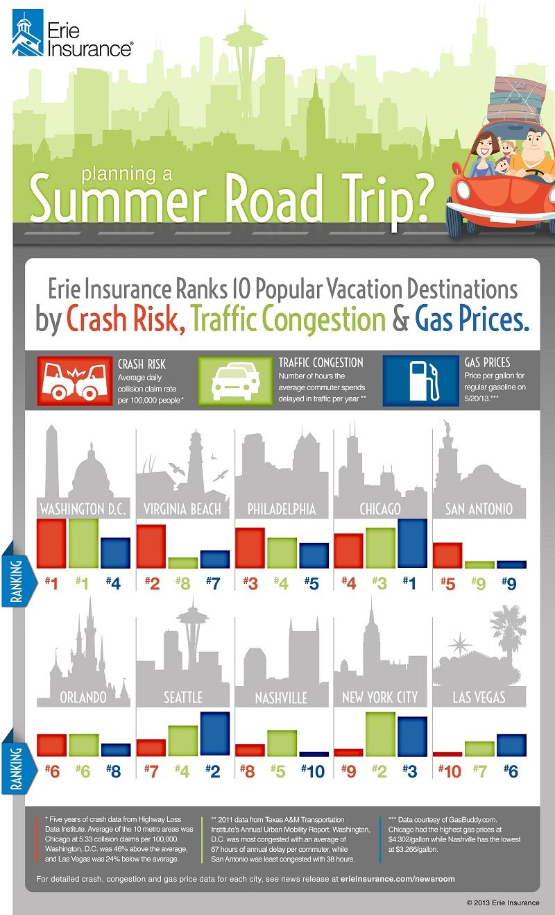 Infographic On Crashes Gas Prices Traffic Congestion For 10