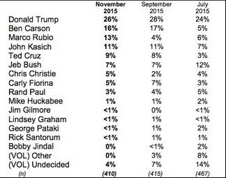 New Hampshire post-debate poll: Trump leads with 26%, Rubio's support triples since September - http://conservativeread.com/new-hampshire-post-debate-poll-trump-leads-with-26-rubios-support-triples-since-september/