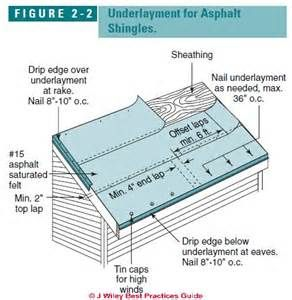 Roof Underlayment Requirements Recommendations Is Roofing Felt Roofing Underlayment