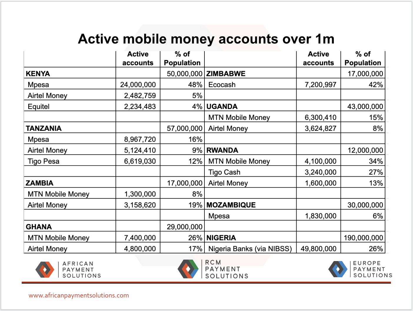 Mobile Money Payments for eCommerce - Africa