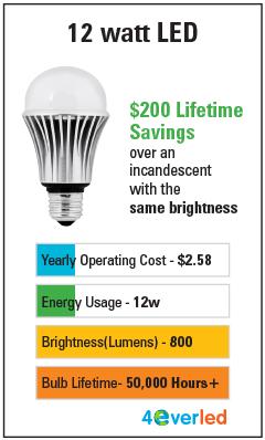 Led Light Brightness Chart