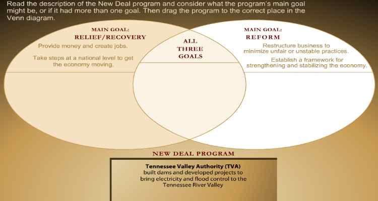 6th 8th grade history new deal venn diagram venn diagrams 6th 8th grade history new deal venn diagram ccuart Image collections
