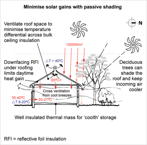 PASSIVE COOLING A diagram shows the crosssection of a