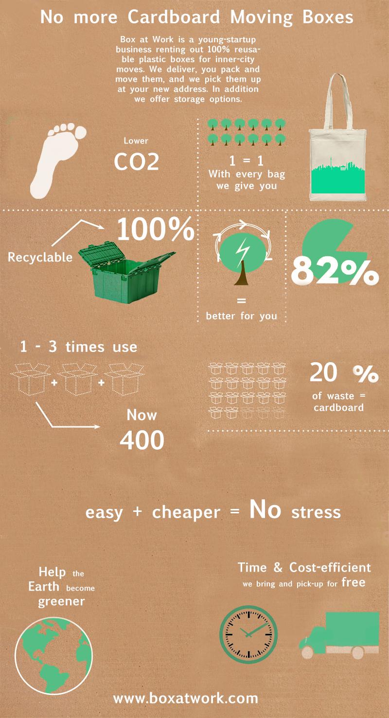 F*ck cardboard - Infographic  #boxatwork #berlin #einfach #umziehen #lagern #stauraum #storage #start-up