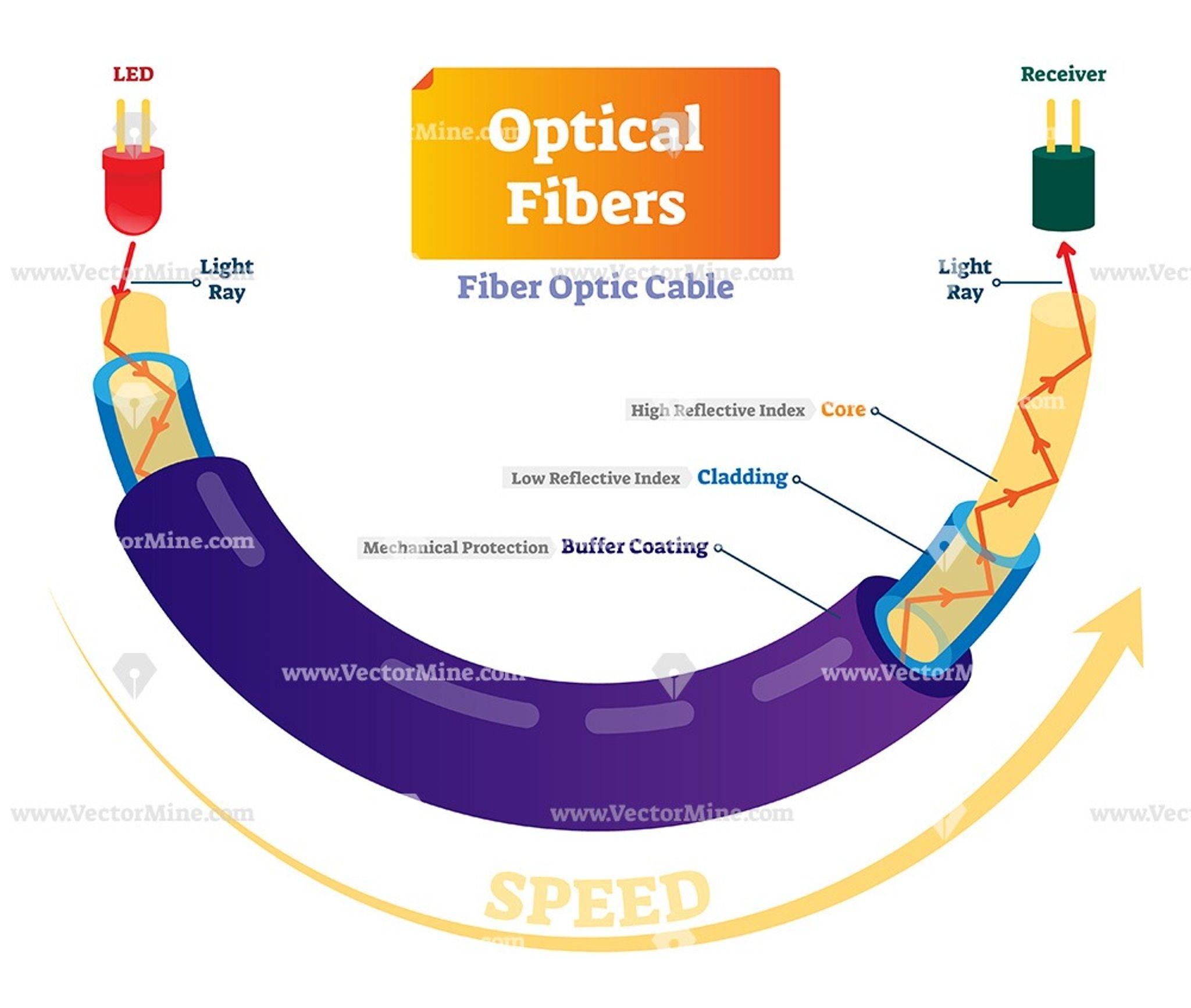 Optical fibers cross section labeled diagram   Fiber optic, Physics  classroom, Internet speedPinterest