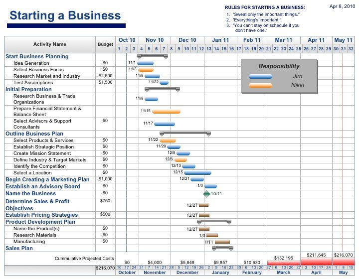 free project management templates aec software employment