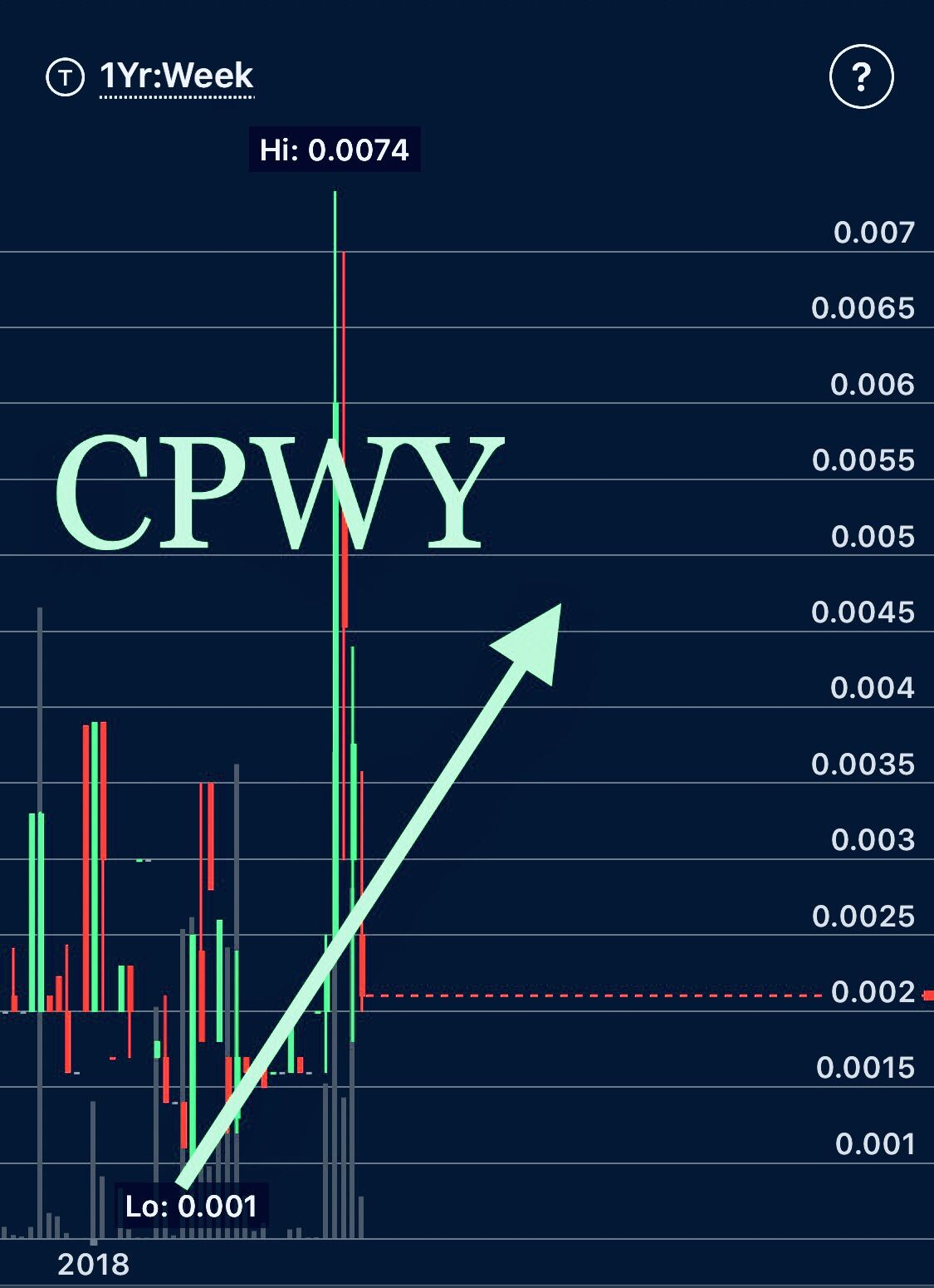 Cpwy Is Going Open Up Nicely Don T Miss This Company And Their