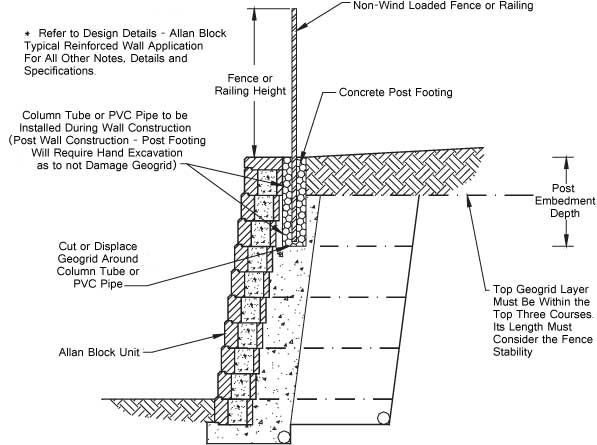 Installing Railing At Top Of Retaining Wall   Google Search