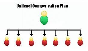 Do Unilevel Compensation Plans rule the MLM world?