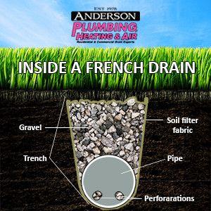 french drain yard drainage