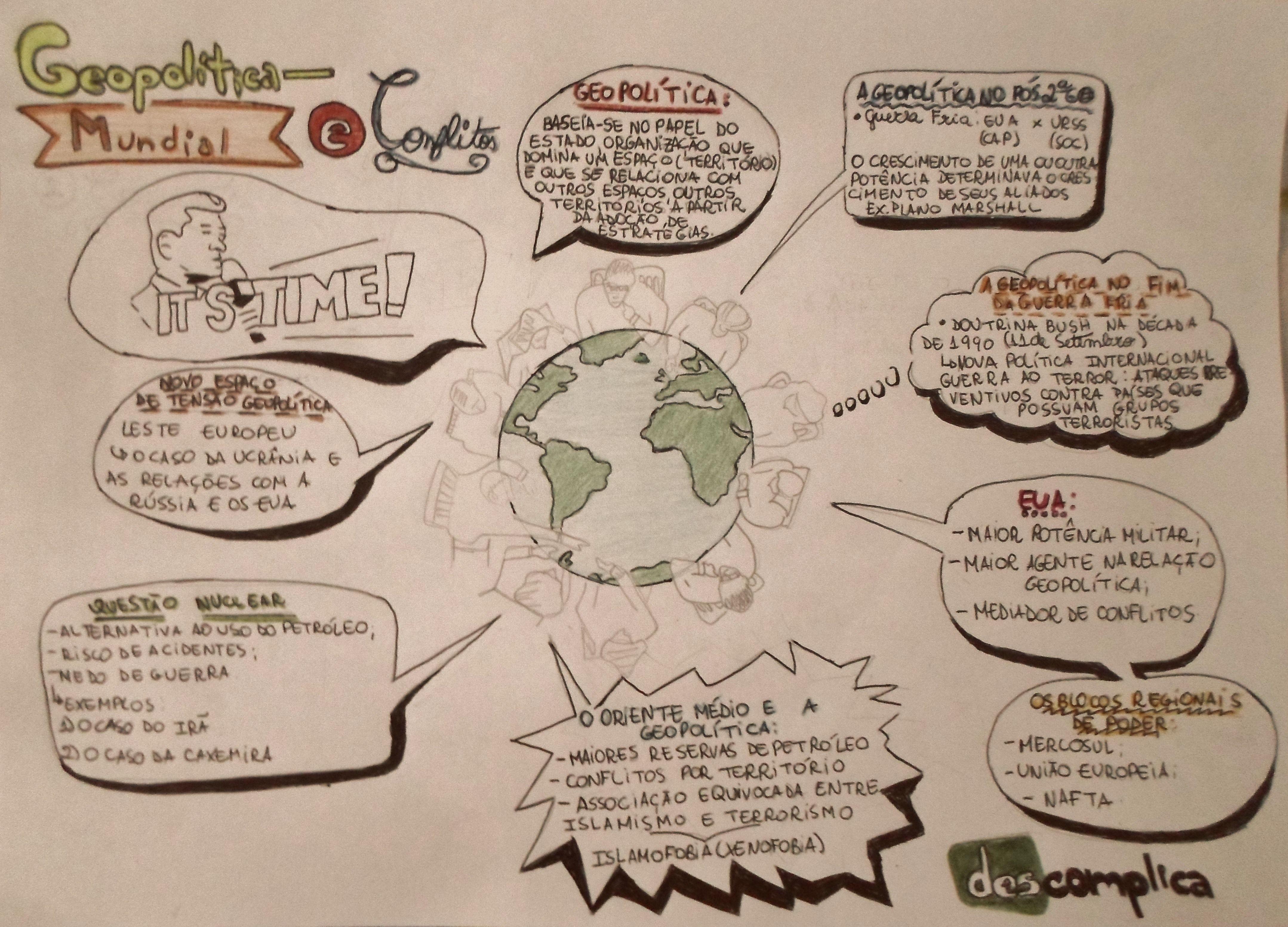 Mapa Mental Geopolitica Mundial E Conflitos Geografia Mapa