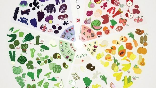 Top 10 Food Infographics to Hang in Your Kitchen or Save to