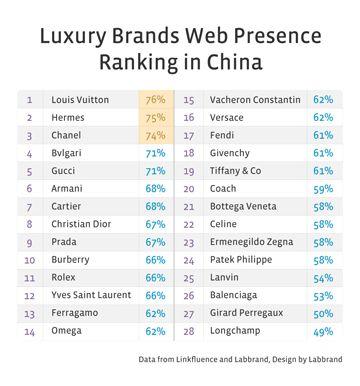 Labbrand Best Branding Practices In China Luxury Industry Luxury Brands List Luxury Clothing Brands Luxury Branding